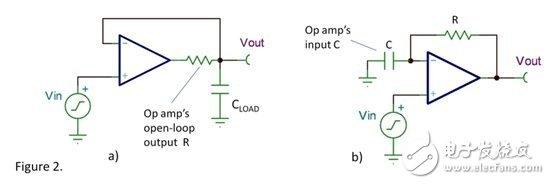第二种情况是(请参见图2b)反馈电阻和运算放大器的输入电容形成了 R-C 网络。在这个敏感的电路节点电路板连接也是电容的重要因素。请注意这两个电路具有相同的反馈环路,唯一不同的是输出的节点不同。从环路稳定性的角度来说,他们会产生同样的问题。延迟反馈的这两个因素通常都会起作用——如果两个因素同时作用的话会带来更大的麻烦。 对于第二种情况需要作一点点解释:就简单的 G=1 缓冲器而言通常不需要反馈电阻,因此更为常见的一种情况是在使用了一个反馈电阻和电阻接地的增益结构中(请参见图 3)