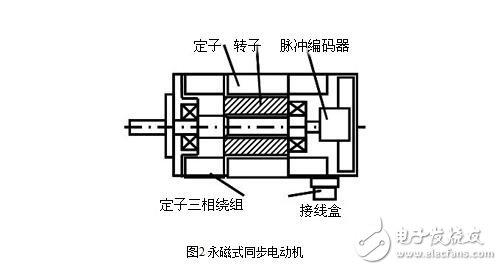 长期以来,在要求调速性能较高的场合,一直占据主导地位的是应用直流电动机的调速系统。但直流电动机都存在一些固有的缺点,如电刷和换向器易磨损,需经常维护。换向器换向时会产生火花,使电动机的最高速度受到限制,也使应用环境受到限制,而且直流电动机结构复杂,制造困难,所用钢铁材料消耗大,制造成本高。而交流电动机,特别是鼠笼式感应电动机没有上述缺点,且转子惯量较直流电机小,使得动态响应更好。在同样体积下,交流电动机输出功率可比直流电动机提高10~70,此外,交流电动机的容量可比直流电动机造得大,达到更高的电压和