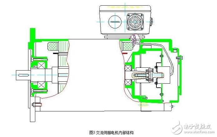 永磁交流同步伺服电机的结构   电机由定子,转子和检测元件组成.