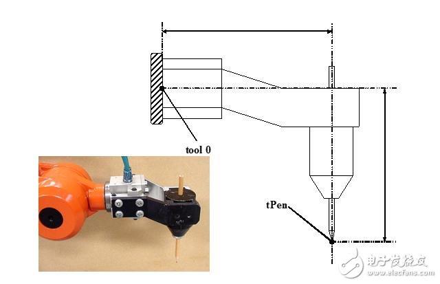 智能计算 设计应用 > 工业机器人常用坐标系介绍  1) reorient 重定位
