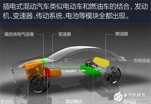 在插电式混合动力车内,集成了电动车、燃油车两套完整的动力系统,所以说,插电式混合动力汽车的成本较高,结构也相对复杂。这也是为何市面上插电混动车型售价普遍较高的原因。再加上由于配件多会造成自身重,与其它车型相比则有一些劣势。但在充电桩普及或者电池技术有突破发展之前,插电混合动力汽车依然会长时间存在。   市面上目前有不少的插电式混合动力汽车,各个厂商会根据自身能力、产品专利来制造插电混动车。大致说来,插电式混合动力汽车主要分为并联式、混联式和增程式三类,不同路线的产品都有着各自的优势。   并联式插电