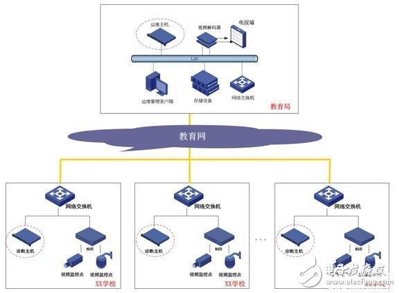 安全与国防 设计应用 > 智慧校园安全设备视频监控检测系统方案    在