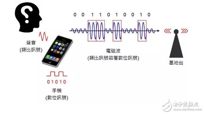 通讯系统架构详解:基带、中频、射频零部件
