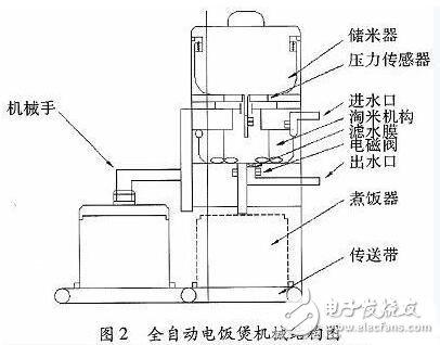 本系统对普通电饭煲进行全新机械结构改进,从储米器,淘米机构