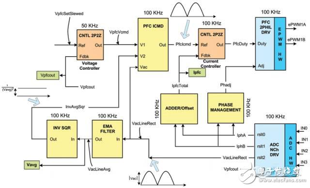电动汽车设计环境与电源管理电路分析