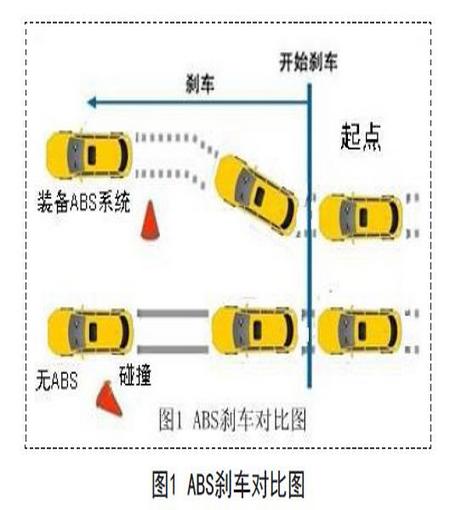 汽车电子控制技术在汽车安全领域的应用