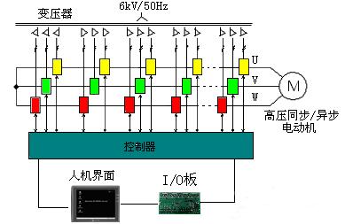 风光牌高压变频器为高--高电压源型模式,由移相变压器,功率单元和