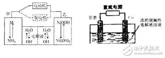 纯电动汽车锂离子电池工作原理与市场研究