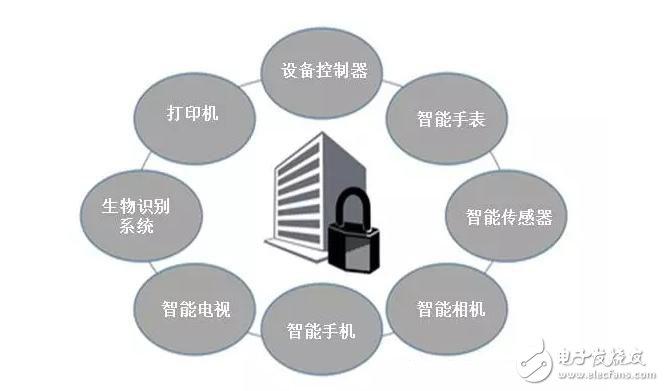 应对物联网安全的五大对策
