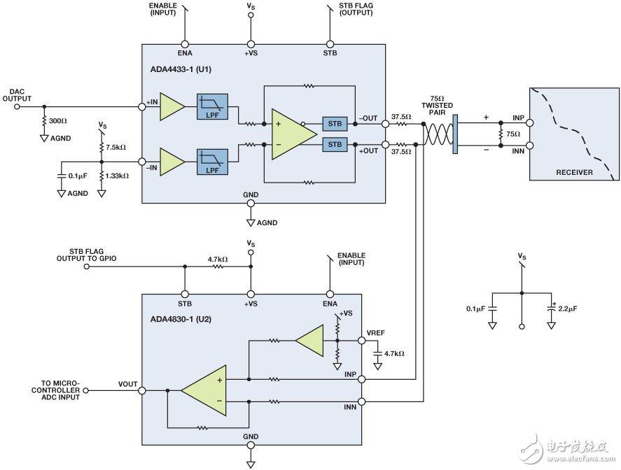 图1. 使用ADA4433-1 (U1)和ADA4830-1 (U2)的线路诊断电路。   电池短路故障检测,U1和U2都具有集成电池短路检测功能和STB输出标志。在电池短路事件中,U2的输出标志位将发信号指示逻辑低状态,微控制器的通用输入/输出(GPIO)端口可以轻松地读取该信号。对地短路故障检测(单路输出),将U1的正输入端(INP)连接到负输入端(INN)。+OUT和-OUT之间的差分输出应为0 V。如果任一个输出对地短路,则U2输出端的差分电压应大于500 mV。对地短路故障检测(两路输出)