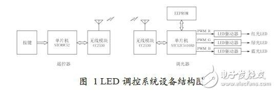 图2所示为遥控器主控电路的硬件原理图。该遥控器以STC89C52为主控制器,外设包括8个操作按键和1个状态指示灯。STC89C52 与CC2530模块采用串行连接。为节省电能,STC89C52和CC2530平时均处于休眠状态,8个按键中的任何一个被按下时,除了使P2口中对应口线表现为低电平,也通过对应二极管的导通产生外部中断,将单片机从休眠中唤醒,并立即发送按键对应的键值。CC2530则利用串口中断唤醒,及时将主控单片机发出的键值无线发送给LED调光器。