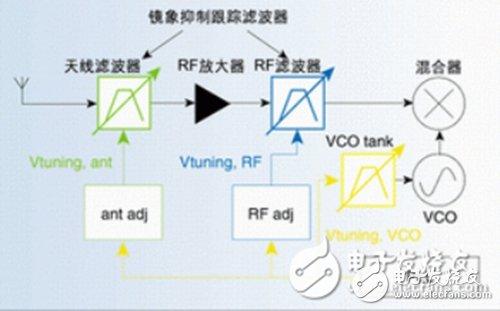 汽车电子电路设计图集锦 —电路图天天读(144)