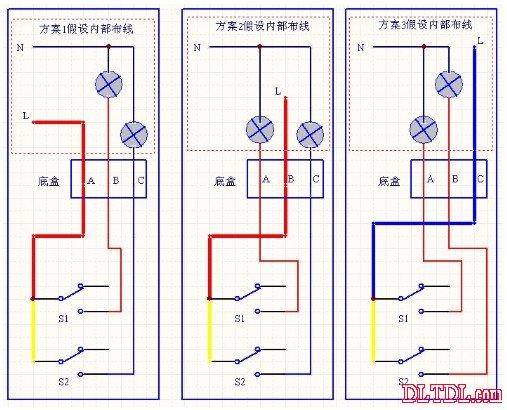 双联开关接线图 双联开关接线图【实战问题】 家用卫生间有个开关,是2个按纽的,一个控制镜前灯,另一个控制吸顶灯,开关呢,是松日的,有 6个孔,墙上的线有3根,(2 根红色的,一根蓝色的, 还有根黄色的连接线,短的),请问有谁可以画个图告诉我,怎么样接线? 电子元件技术网答: 在考虑布线是符合规定要求的情况下,按如下解决方案处理。 现状: A、底盒中的2根红色的导线与一根蓝色的导线都未知属性 B、购买的开关是双控的,所以有6个孔,实际只需要单控就行了,实际接线中有两个接线端子始终悬空 方案有三种,红色需线
