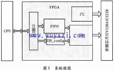 FPGA音频接口转换电路图