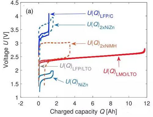汽车电子 设计应用 > 锂离子电池组新选择:电化学均衡降低一致性差