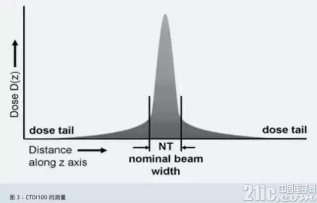 2、加权 CT 剂量指数(CTDI W ) 由于在同一个模体中不同位置的辐射剂量有所区别,因此为了更好的表达整体的辐射剂量水平,需要引入加权 CT 剂量指数(CTDI W )的概念,其可以准确反映扫描平面中的平均剂量。