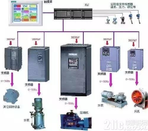 使用plc构成控制系统,和同等规模的继电接触器系统相比,电气接线及