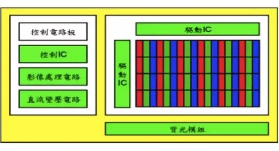 > 一文了解lcd的关键技术和成本结构  图像处理电路:通常包括数字信号