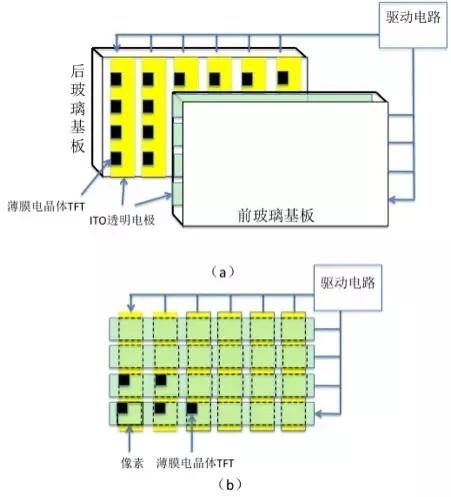 光电显示 设计应用 > 一文了解lcd的关键技术和成本结构  「主动矩阵