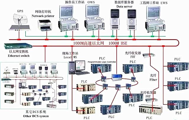 嵌入式系统 设计应用 > 简述plc, esd,sis,dcs区别  sis逻辑图纸是