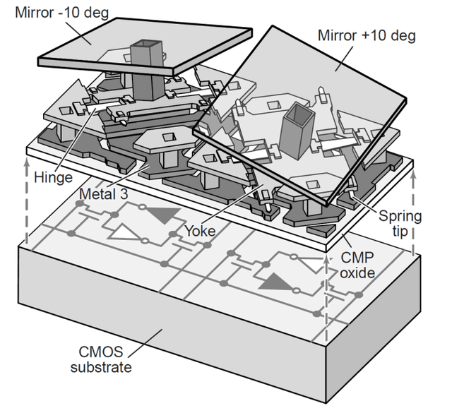 dmd结构示意图