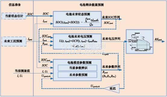 电动汽车锂离子电池管理系统的关键技术解析