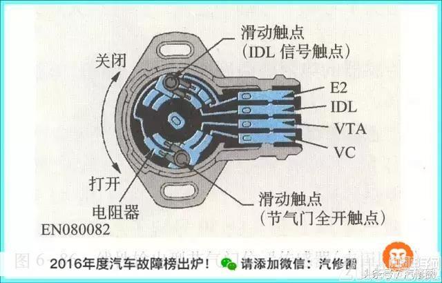汽车电子传感器位置功能大全