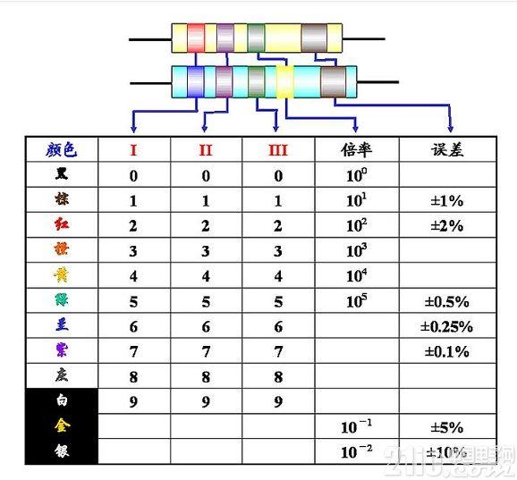 色环电阻计算_一,色环电阻 读数方法 色环电阻也就是常见的直插电阻,根据色环的