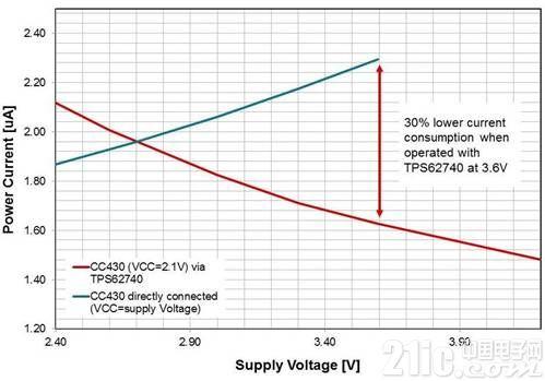 超低功耗技术可延长物联网无线传感器使用寿命