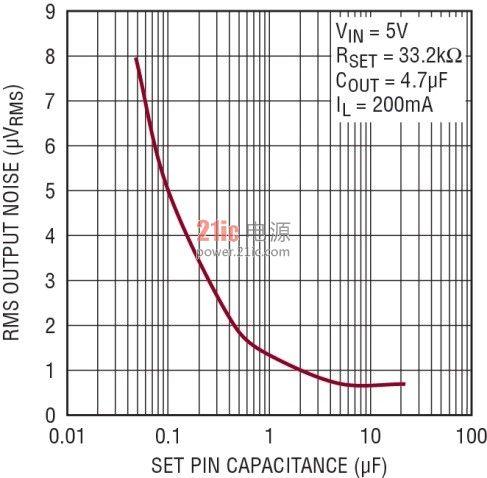 噪声污��f�x�_噪声敏感的应用要求采用具备超低输出噪声