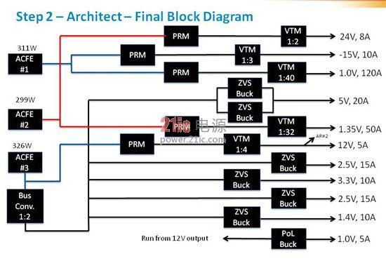 在设计的这个阶段,工程师还应该考虑散热,端接,以及封装注意事项.