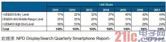 64bit将成为中阶智能手机的主流功能