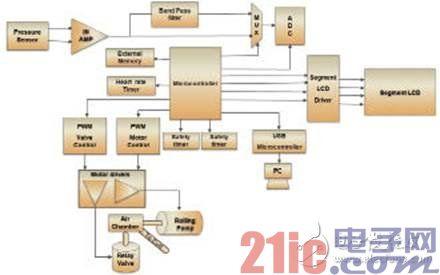 片上系统架构在便携式医疗电子中的应用