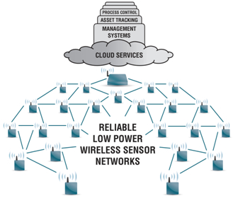 可靠、低功耗无线传感器网络适用于物联网: 使无线传感器像网络服务器一样易于使用