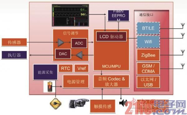 支持医疗保健应用的超低功耗微控制器