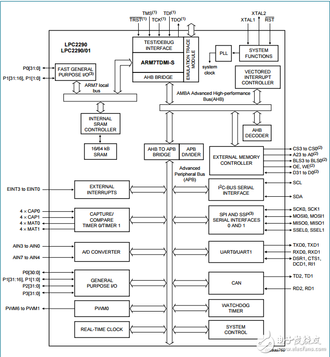 lpc2290介绍以及最小系统电路图