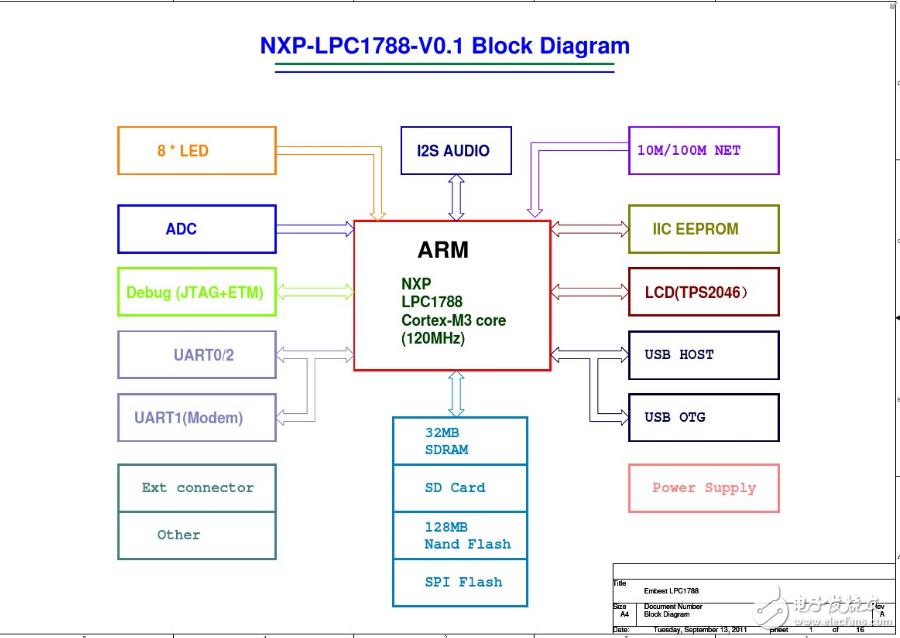 lpc1788开发板原理图