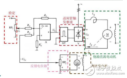 晶闸管调速电路图大全(包括lm324晶闸管无级调光调速电路原理图)