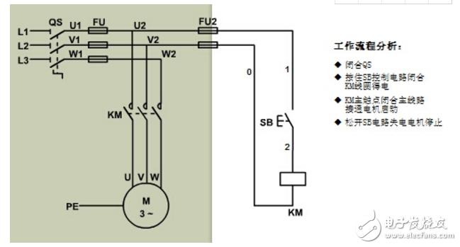 所谓点动控制是指:按下按钮,电动机就得电运转;松开按钮,电动机就失电停转。这种控制方法常用于电动葫芦的起重电机控制和车床拖板箱快速移动的电机控制。点动、单向转动控制线路是用按钮接触器来控制电动机运转的最简单的控制线路接线示意图如下图所示。  从图中可以看出点动正转控制线路是由转换开关QS、熔断器FU、启动按钮SB、接触器KM及电动机M组成。其中以转换开关QS作电源隔离开关,熔断器FU作短路保护,按钮SB控制接触器KM的线圈得电、失电,接触器KM的主触头控制电动机M的启动与停止,线路工作原理如下: 当电动机