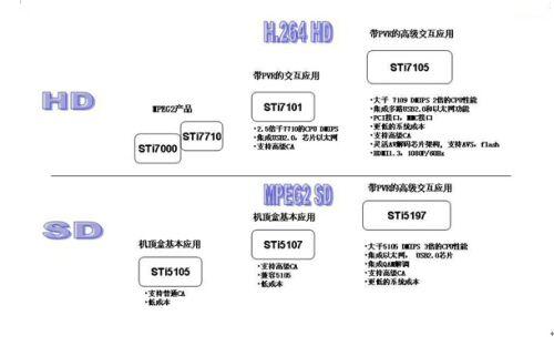数字电视机顶盒电路图