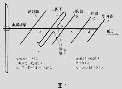 调频广播接收八木天线的原理