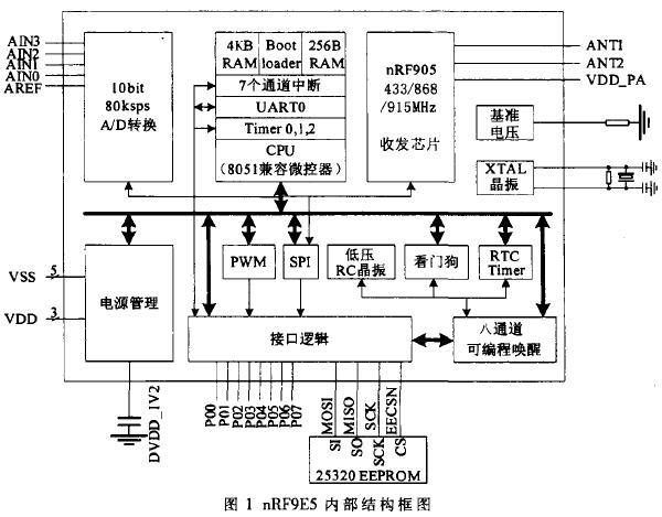 基于nRF9E5和GPRS的无线抄表系统