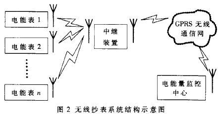 无线抄表系统结构