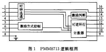 PMM8713逻辑框图