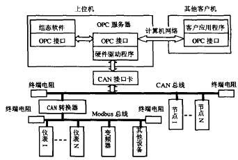 基于Modbus协议的CAN总线转换器设计