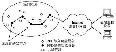 基于IEEE802.15.4无线传感器网络的IPv6协议栈