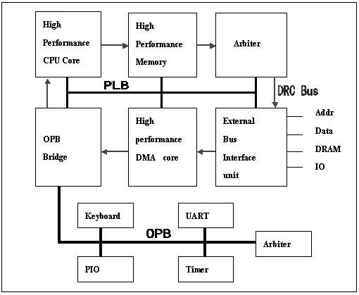 IP核互连策略及规范