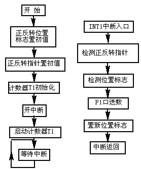 方式1程序框图
