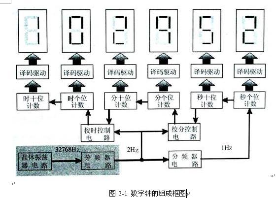 设计 数字钟/数字钟实际上是一个对标准频率(1HZ)进行计数的计数电路。