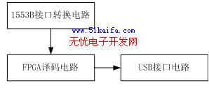 基于USB接口1553B总线设备检测系统设计